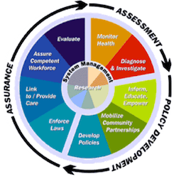 Forest County Potawatomi Community Health Service Wheel